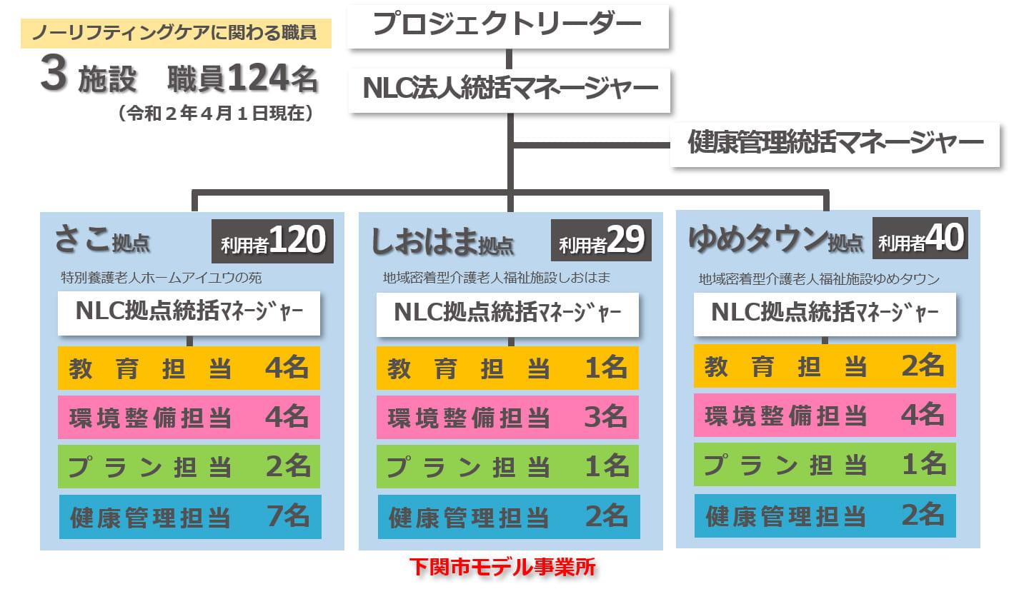 松美会ノーリフティングケア推進体制01