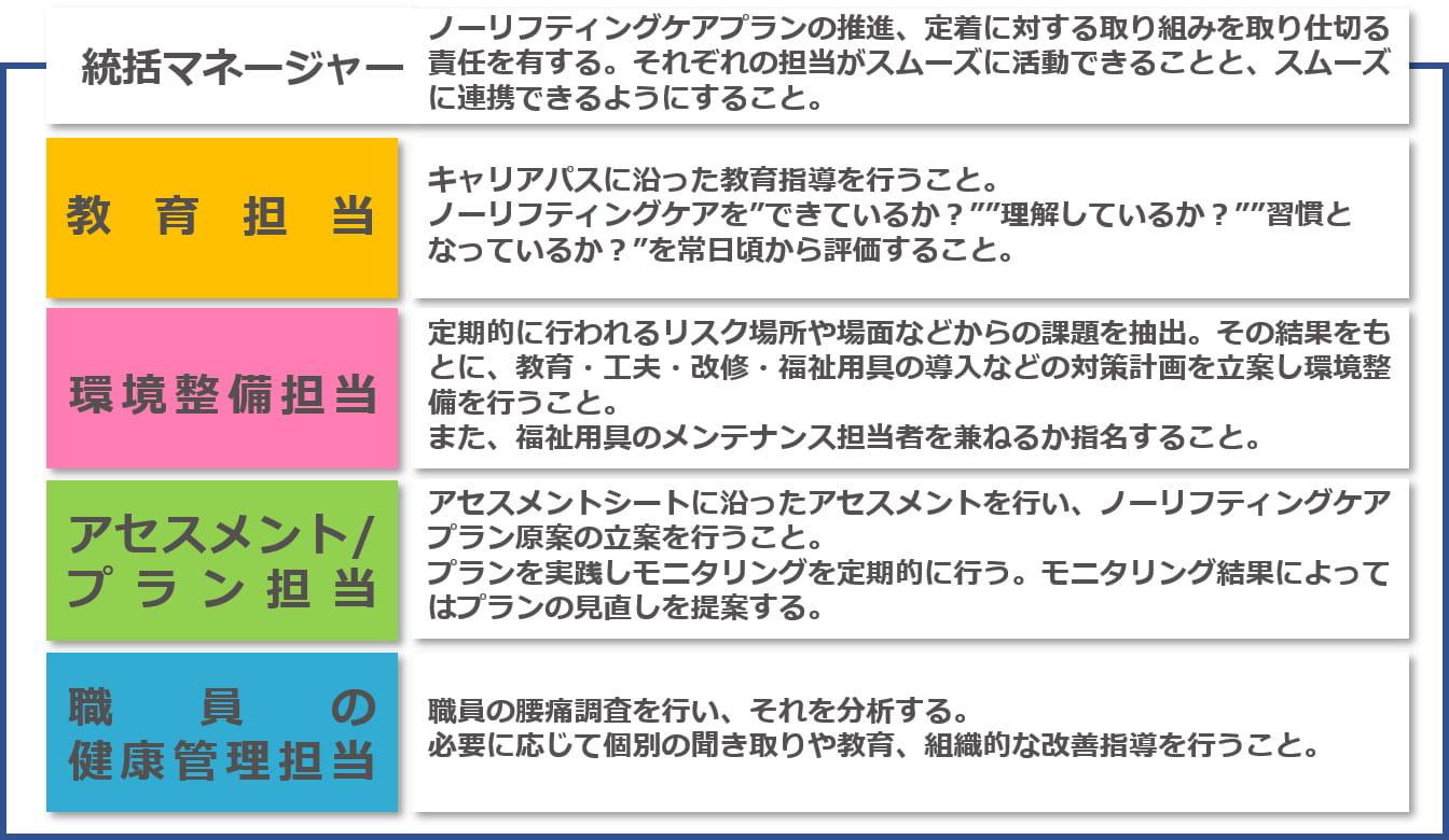 松美会ノーリフティングケア推進体制02